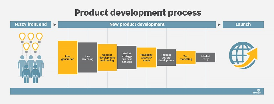 Software Product Development Engineering Services Solutions T Dg Services