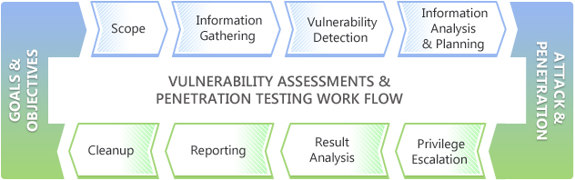 Vulnerability assessments and penetration testing think